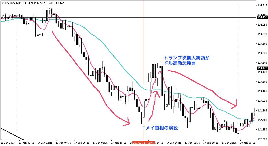 15分足チャート