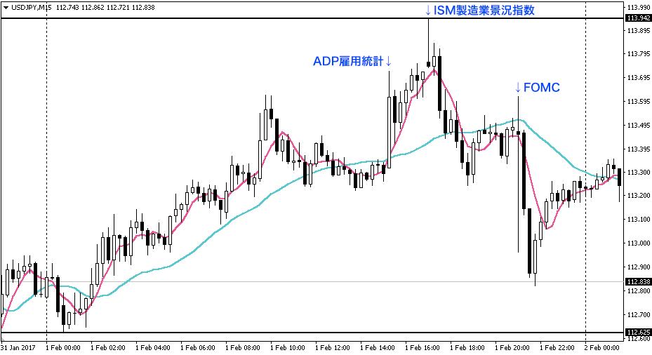 ドル円15分足