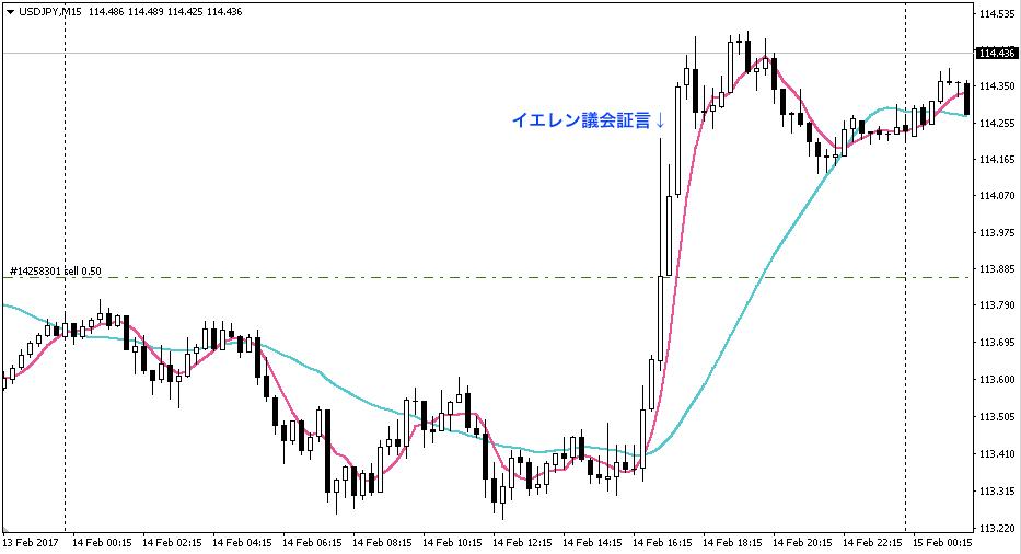 ドル円15分