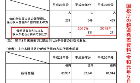 国税庁の報道発表資料