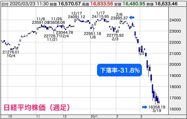 東証 リート 指数 リアルタイム