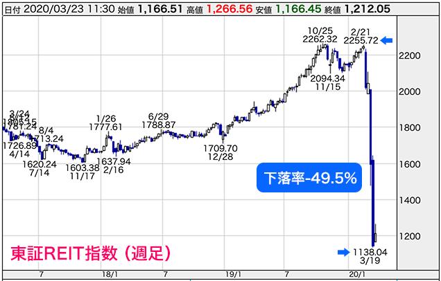 東証 リート 指数